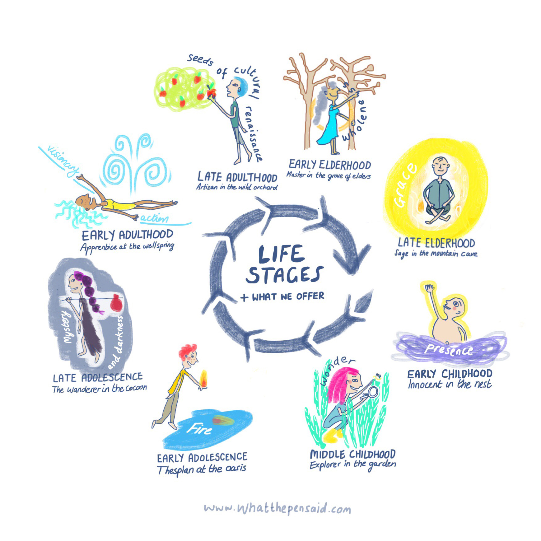 A Short Introduction to the Eco-Soulcentric Developmental Wheel: Stages of Life, Rites of Passage, and Cultural Transformation Learning for change